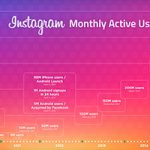 11-Instagram-doubles-monthly-users-to-500M-in-2-years,-sees-300M-daily