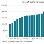 Five Years of Tim Cook's Apple in Charts